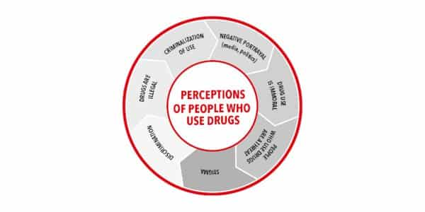 Choose drug terms with care to avoid stigma