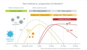 Test method vs. progression of infection
